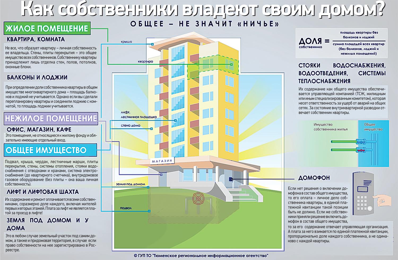 Является ли балкон собственностью.
